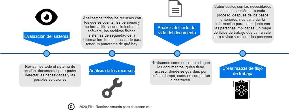 Mapa de flujo de trabajo para gestión documental