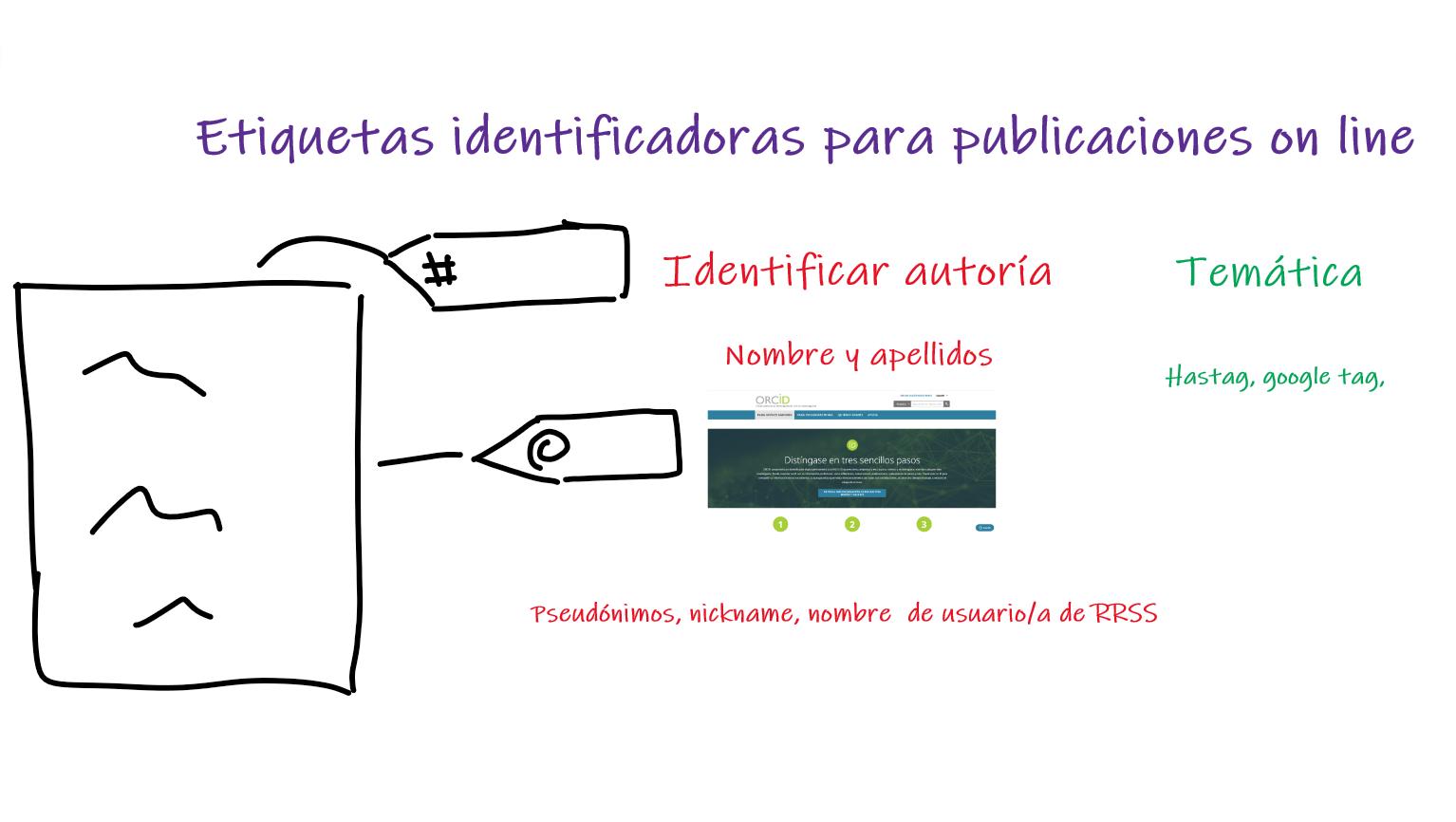Tipos de etiquetas para identificación on line. De autoría y de temática, incluye imagen de la pantalla inicial de ORCID.